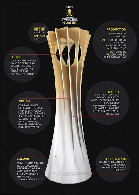 The Trophy - FIVB Volleyball Men's World Championship